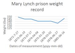 ML prison weight