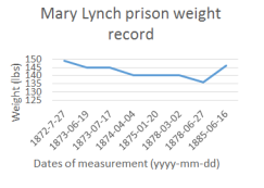 ML prison weight